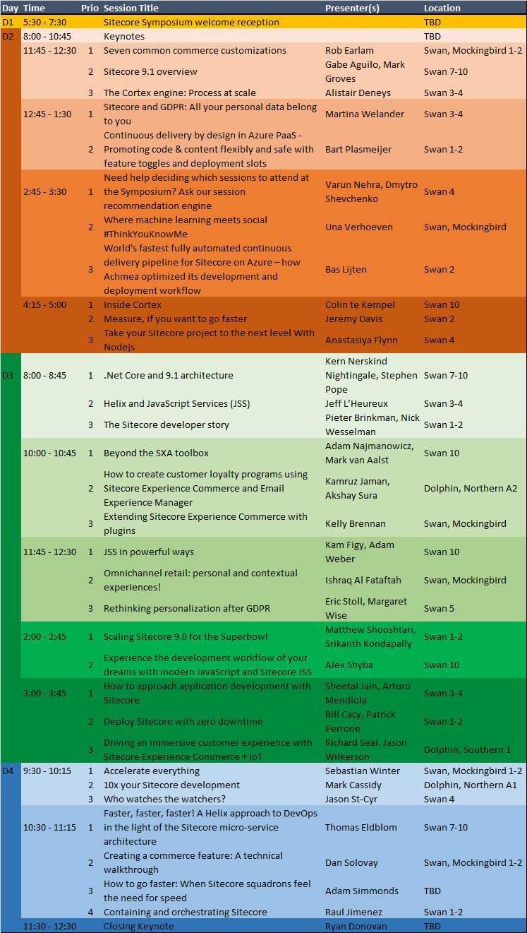 Sitecore Symposium 2018 - Sessions suitable for Sitecore Developers